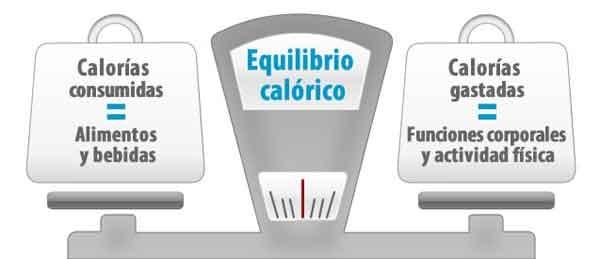 Peso saludable equilibrio calorico